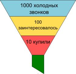 voronka-telefonnyh-prodazh