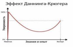 Эффект Даннинга-Крюгера в обучении