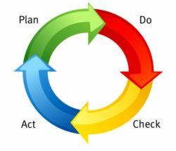 Как создать Систему сервиса в компании?