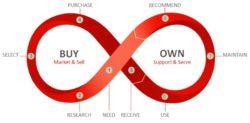 Что такое клиентский опыт?