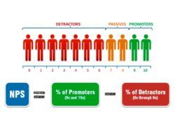 Что такое индекс клиентской лояльности NPS?
