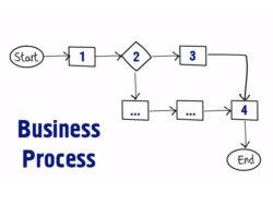 Как прописать бизнес-процесс?