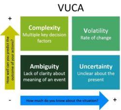 Что такое VUCA?