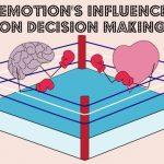 Влияние личных эмоций на решение Клиента